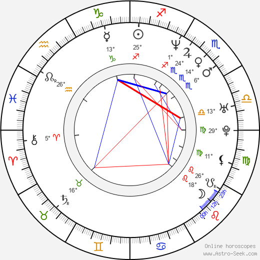 Ana Karina Manco birth chart, biography, wikipedia 2019, 2020