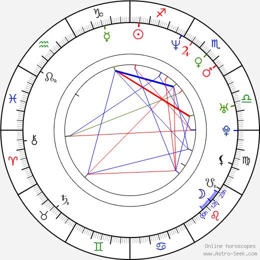 Ana Karina Manco astro natal birth chart, Ana Karina Manco horoscope, astrology