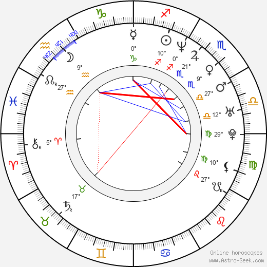 Antonín Chundela birth chart, biography, wikipedia 2019, 2020