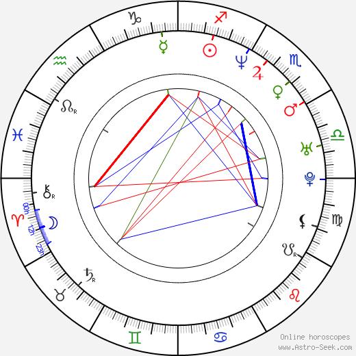 António Ferreira день рождения гороскоп, António Ferreira Натальная карта онлайн