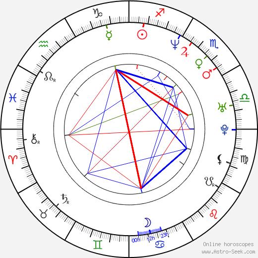 Bozena Furczyk birth chart, Bozena Furczyk astro natal horoscope, astrology