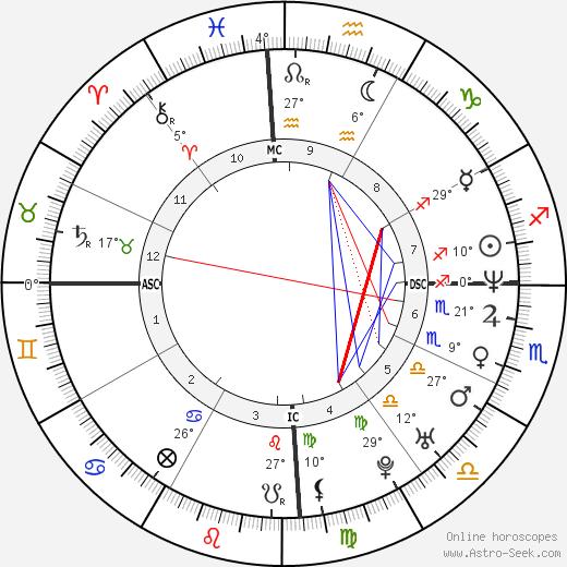Christian Karembeu birth chart, biography, wikipedia 2020, 2021