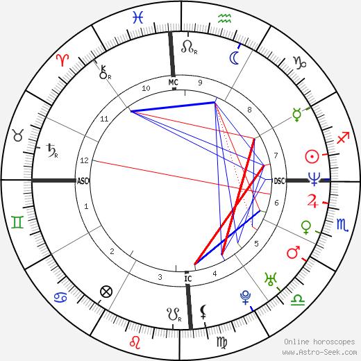 Christian Karembeu birth chart, Christian Karembeu astro natal horoscope, astrology