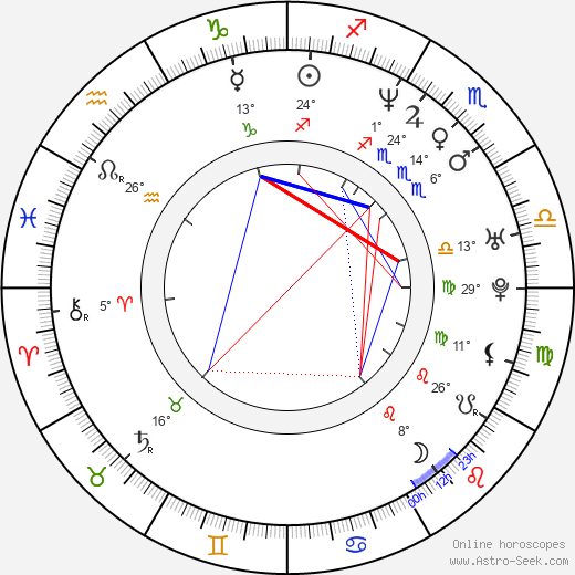 Daniel Cosgrove birth chart, biography, wikipedia 2020, 2021