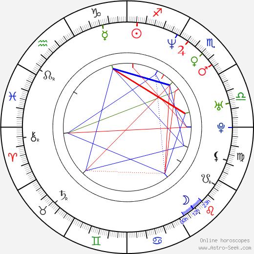 Daniel Cosgrove birth chart, Daniel Cosgrove astro natal horoscope, astrology