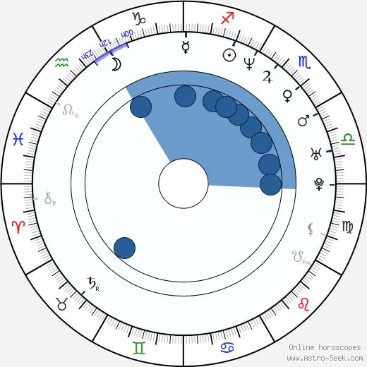 David J. Francis wikipedia, horoscope, astrology, instagram