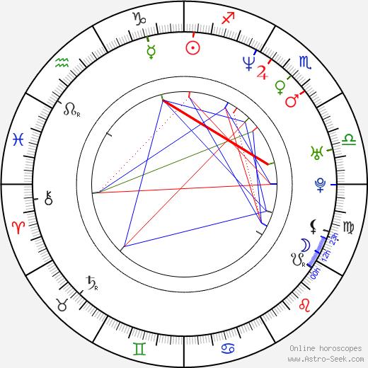 DMX astro natal birth chart, DMX horoscope, astrology