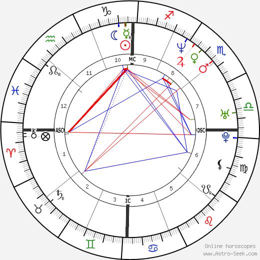 Элейн Хендрикс Elaine Hendrix день рождения гороскоп, Elaine Hendrix Натальная карта онлайн
