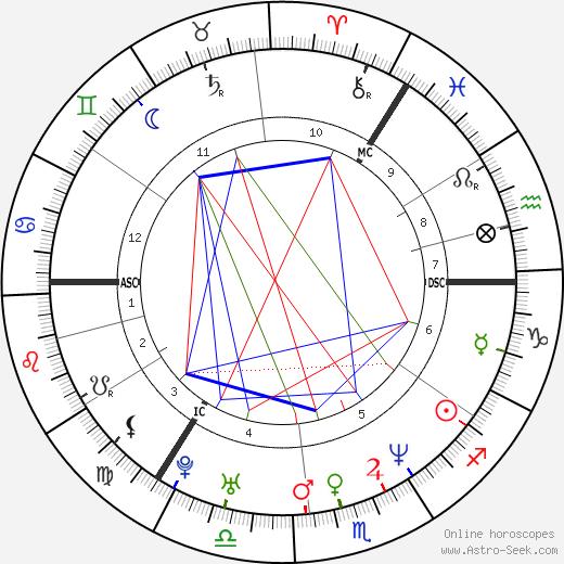 Ewen Bremner astro natal birth chart, Ewen Bremner horoscope, astrology