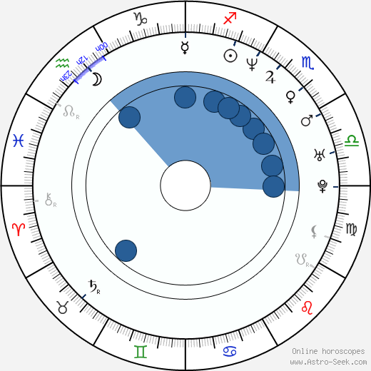 Filippo Nigro wikipedia, horoscope, astrology, instagram