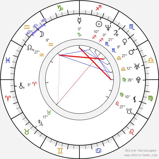 Filippo Nigro birth chart, biography, wikipedia 2019, 2020