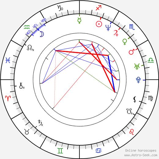 Filippo Nigro birth chart, Filippo Nigro astro natal horoscope, astrology