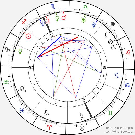 Frankie Dettori день рождения гороскоп, Frankie Dettori Натальная карта онлайн