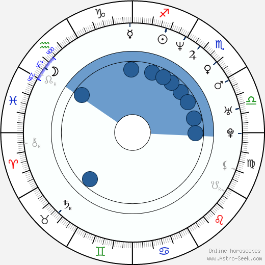 Gabriela Škrabáková-Kreuz horoscope, astrology, sign, zodiac, date of birth, instagram