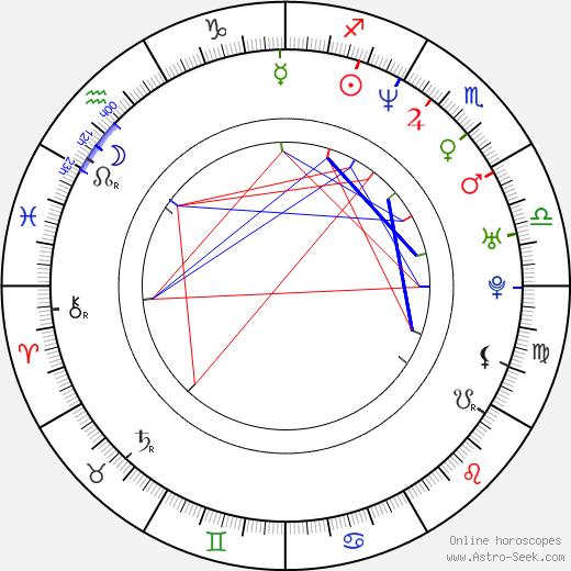 Gabriela Škrabáková-Kreuz astro natal birth chart, Gabriela Škrabáková-Kreuz horoscope, astrology