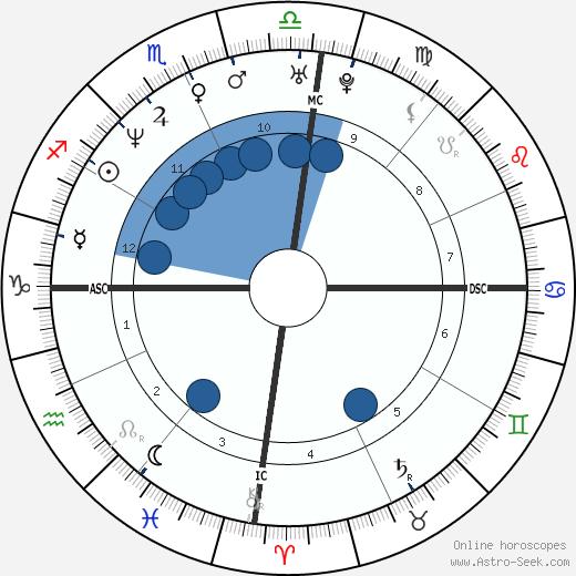 Georgia Wortmann wikipedia, horoscope, astrology, instagram