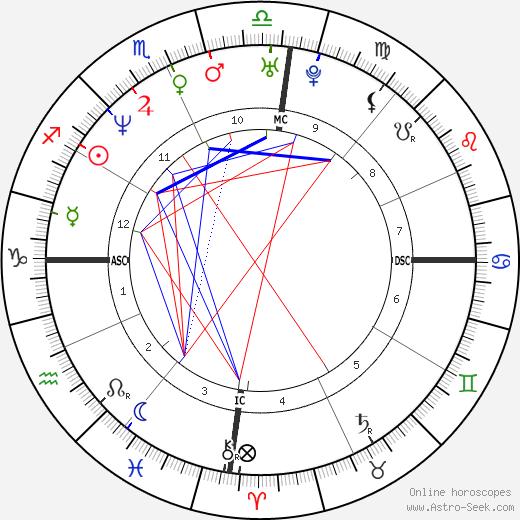 Georgia Wortmann tema natale, oroscopo, Georgia Wortmann oroscopi gratuiti, astrologia