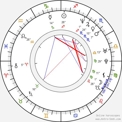 Gero Camilo birth chart, biography, wikipedia 2020, 2021