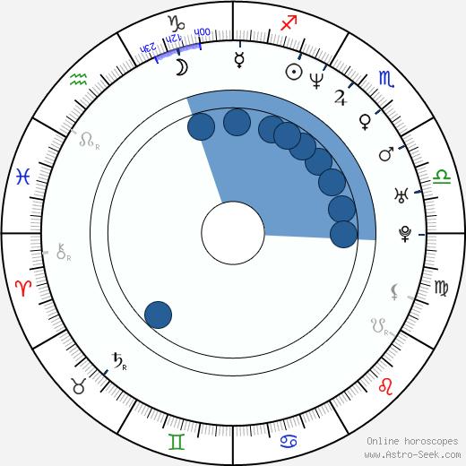 Golden Brooks wikipedia, horoscope, astrology, instagram