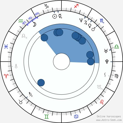Hubert Koundé wikipedia, horoscope, astrology, instagram