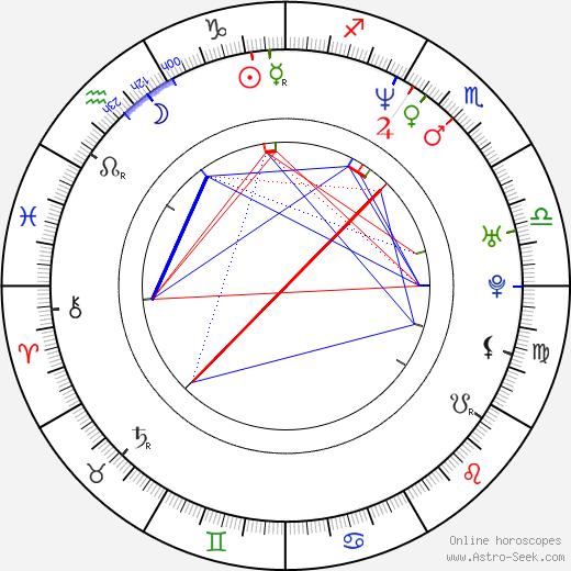 Hubert Koundé astro natal birth chart, Hubert Koundé horoscope, astrology