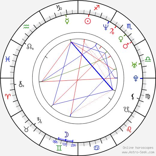 Ivano Newbill birth chart, Ivano Newbill astro natal horoscope, astrology