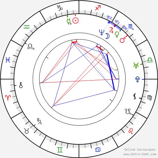 Janiece Bisaha birth chart, Janiece Bisaha astro natal horoscope, astrology