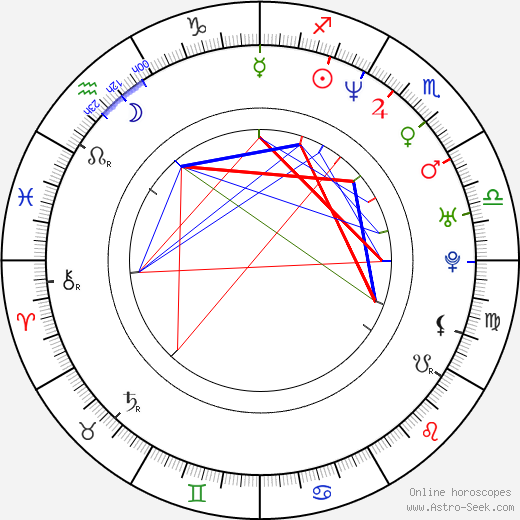 Jimmy Shergill birth chart, Jimmy Shergill astro natal horoscope, astrology