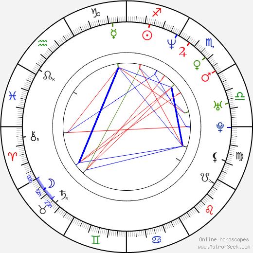 Kara DioGuardi birth chart, Kara DioGuardi astro natal horoscope, astrology