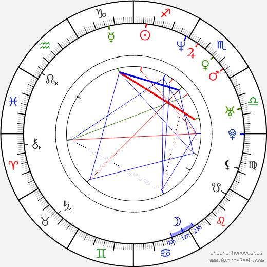 Karl Makinen birth chart, Karl Makinen astro natal horoscope, astrology
