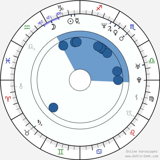 Kevin Weisman wikipedia, horoscope, astrology, instagram