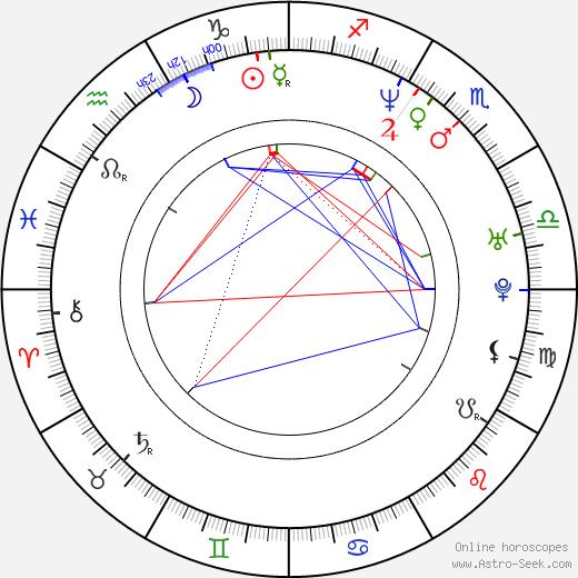 Kevin Weisman birth chart, Kevin Weisman astro natal horoscope, astrology