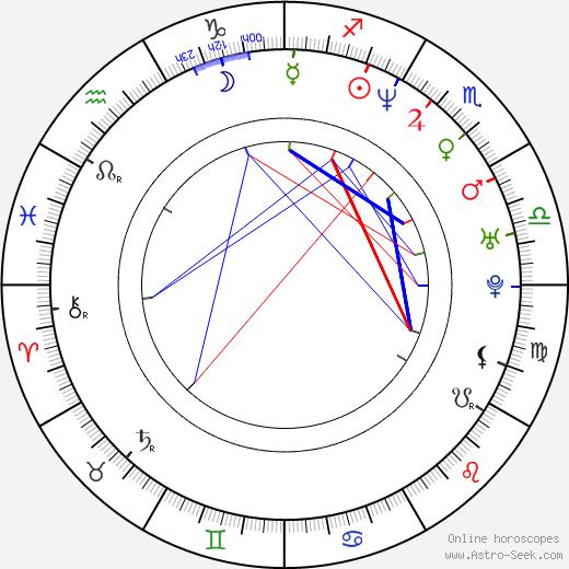 Kirk Rueter день рождения гороскоп, Kirk Rueter Натальная карта онлайн