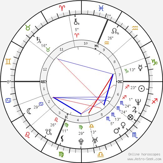 Lawrence Funderburke birth chart, biography, wikipedia 2020, 2021