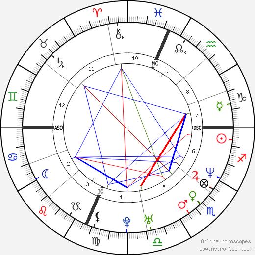Lawrence Funderburke birth chart, Lawrence Funderburke astro natal horoscope, astrology