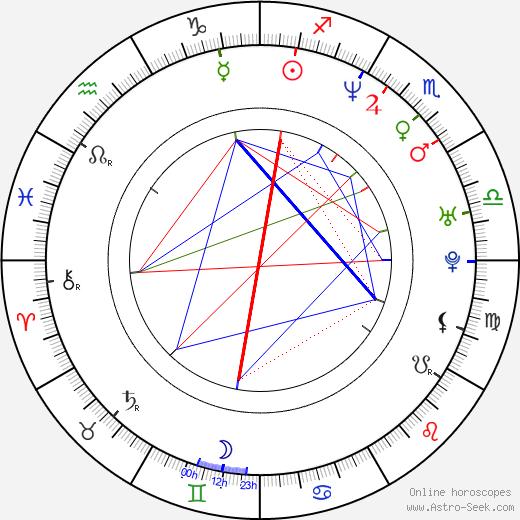 Mädchen Amick astro natal birth chart, Mädchen Amick horoscope, astrology