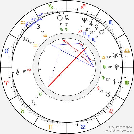 Marcin Koszalka birth chart, biography, wikipedia 2020, 2021