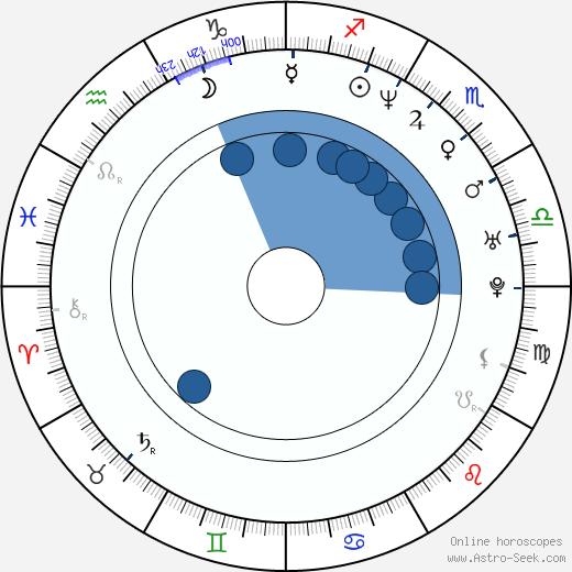 Mariko Härkönen wikipedia, horoscope, astrology, instagram