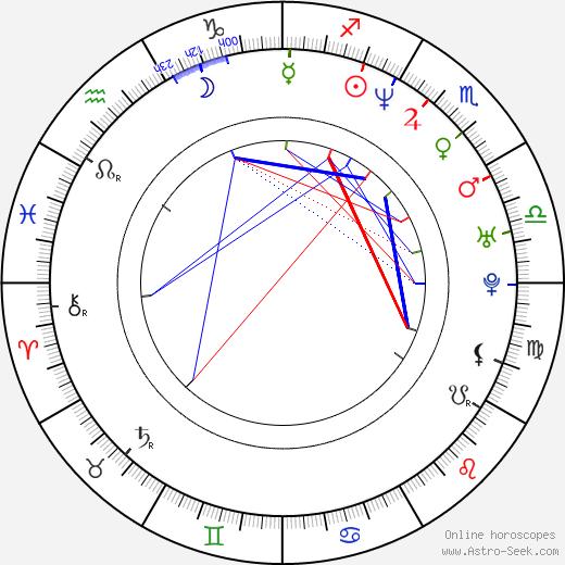 Mariko Härkönen birth chart, Mariko Härkönen astro natal horoscope, astrology