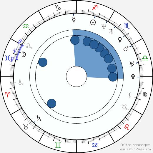 Marko Saaresto wikipedia, horoscope, astrology, instagram