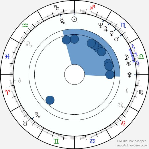 Mathias Sercu wikipedia, horoscope, astrology, instagram