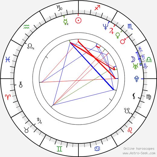 Mathias Sercu birth chart, Mathias Sercu astro natal horoscope, astrology