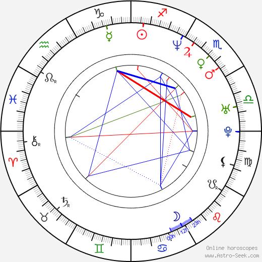 Mitchell Butler birth chart, Mitchell Butler astro natal horoscope, astrology