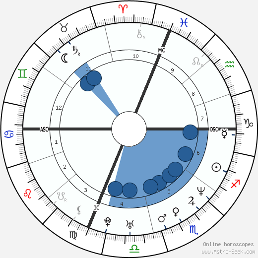 Nicholas Teague wikipedia, horoscope, astrology, instagram