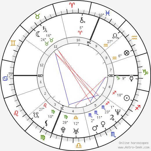 Nicholas Teague birth chart, biography, wikipedia 2020, 2021