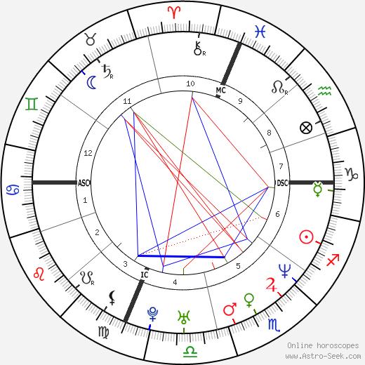 Nicholas Teague birth chart, Nicholas Teague astro natal horoscope, astrology