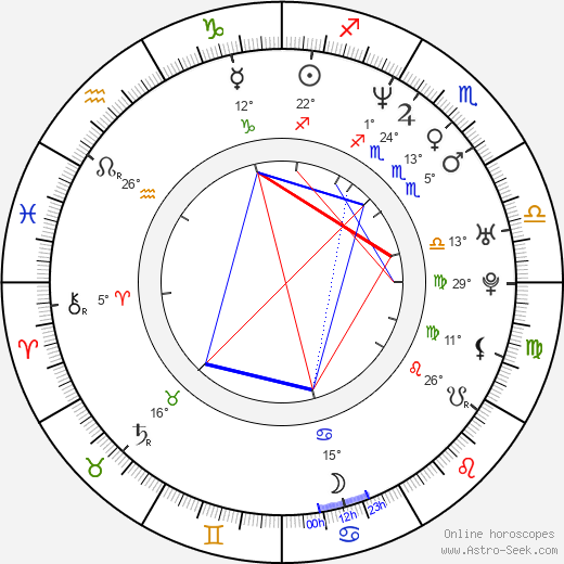Nick Loren birth chart, biography, wikipedia 2020, 2021