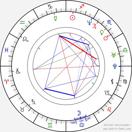 Nick Loren birth chart, Nick Loren astro natal horoscope, astrology