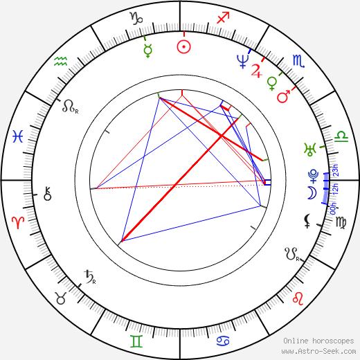 Nicole de Boer astro natal birth chart, Nicole de Boer horoscope, astrology