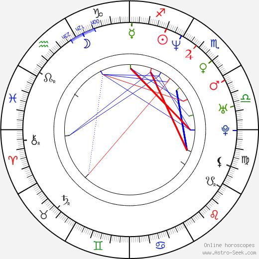 Petteri Ahomaa astro natal birth chart, Petteri Ahomaa horoscope, astrology
